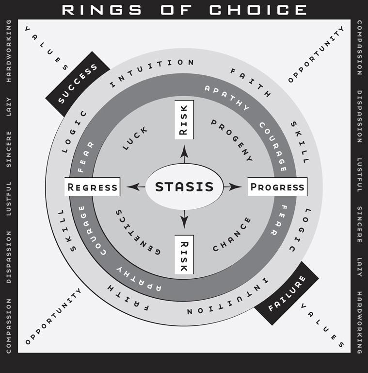 68.B1 life maps rings of choice key